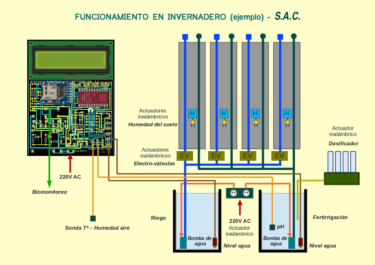 S.A.C. V3